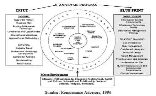Sistem informasi merancang strategi merancang strategi sistem informasig malvernweather Choice Image
